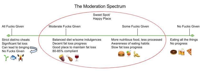 moderationchart